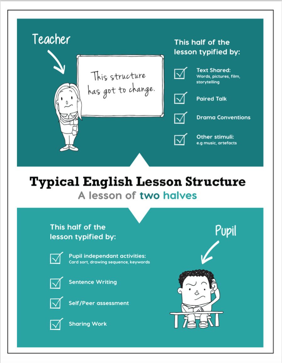 English Unit Planning : part two